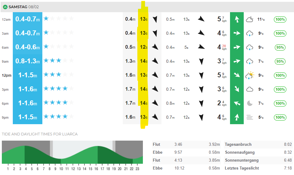 Surf-Forecast lesen: Die Swell Periode